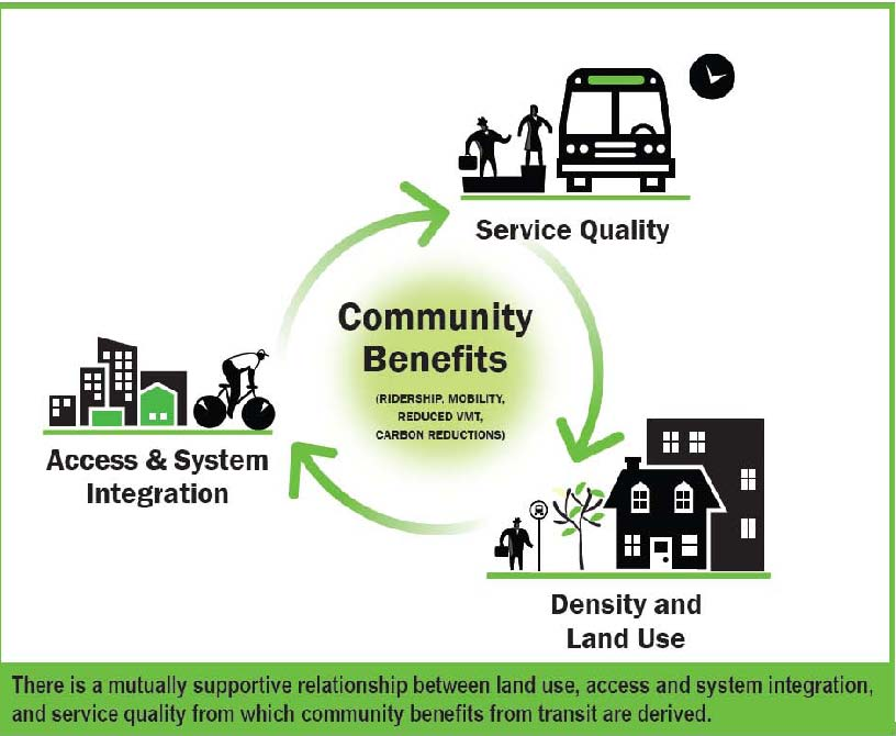 Community Benefits of BRT