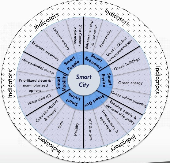 Smart Cities' wheel by Climate Strategist Boyd Cohen