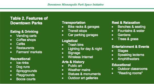 Downtown Minneapolis Park Space Initiative