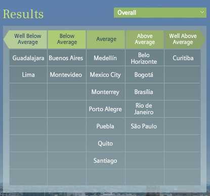 Overall Results-Latin American Green City Index