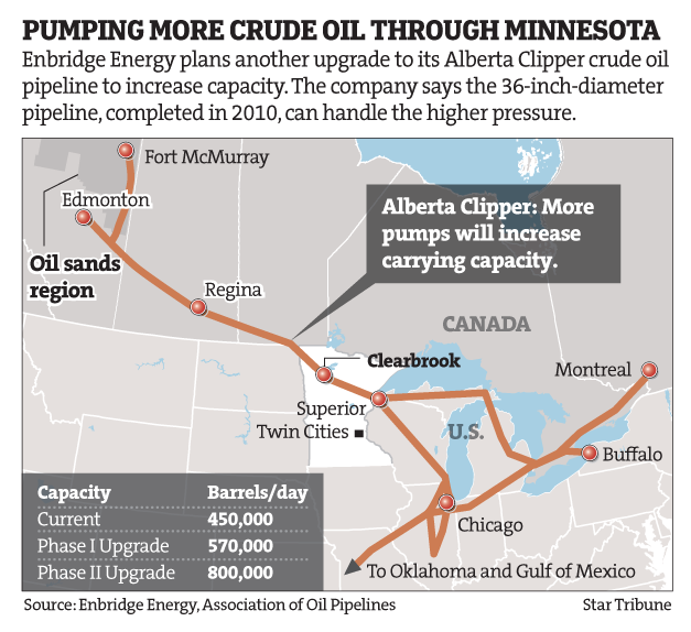 Map of Enbidge Pipeline, and Plan for Expansion