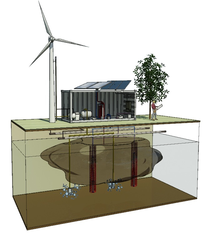 Graphic of SISSR Sustainable Brownfield Remediation Technology
