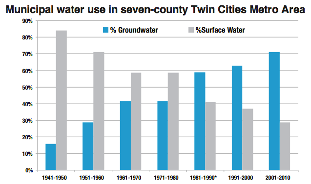 Municipal water use in seven-county Twin Cities Metro Area