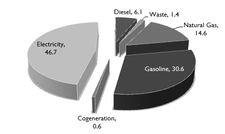 KCMO Energy Usage Sources