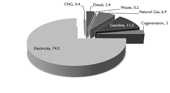 GHG Emissions from Energy Sources in Kansas City