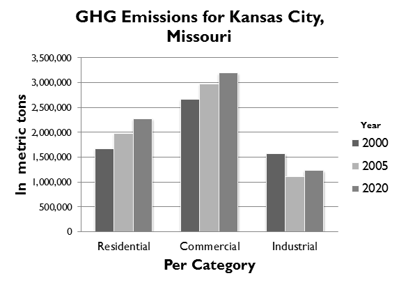 Emissions in Kansas City (Yearly Data and 2020 Projections)