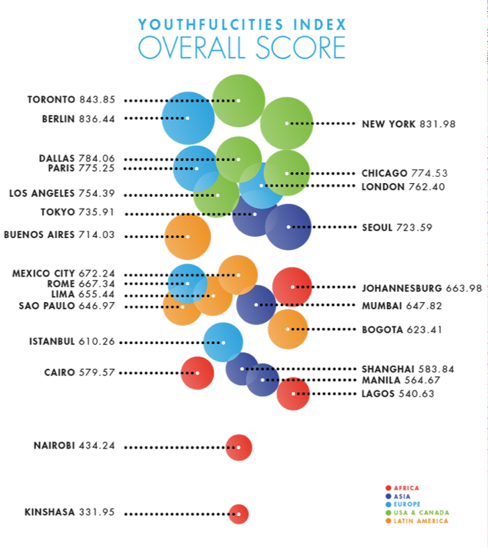 YouthfulCities Rankings 2014