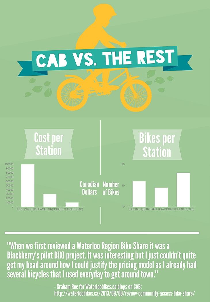CAB, Community Access Bikeshare in Ontario, Canada