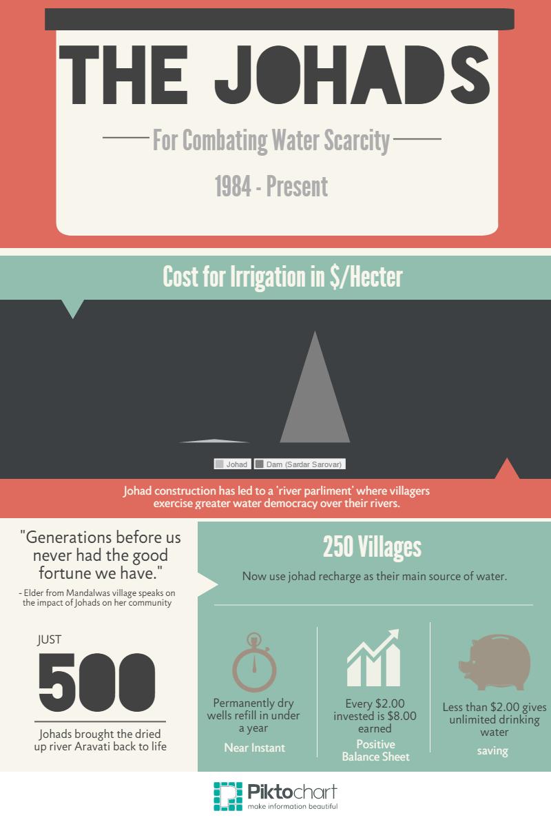 Johads Infographic, Mumbai, India