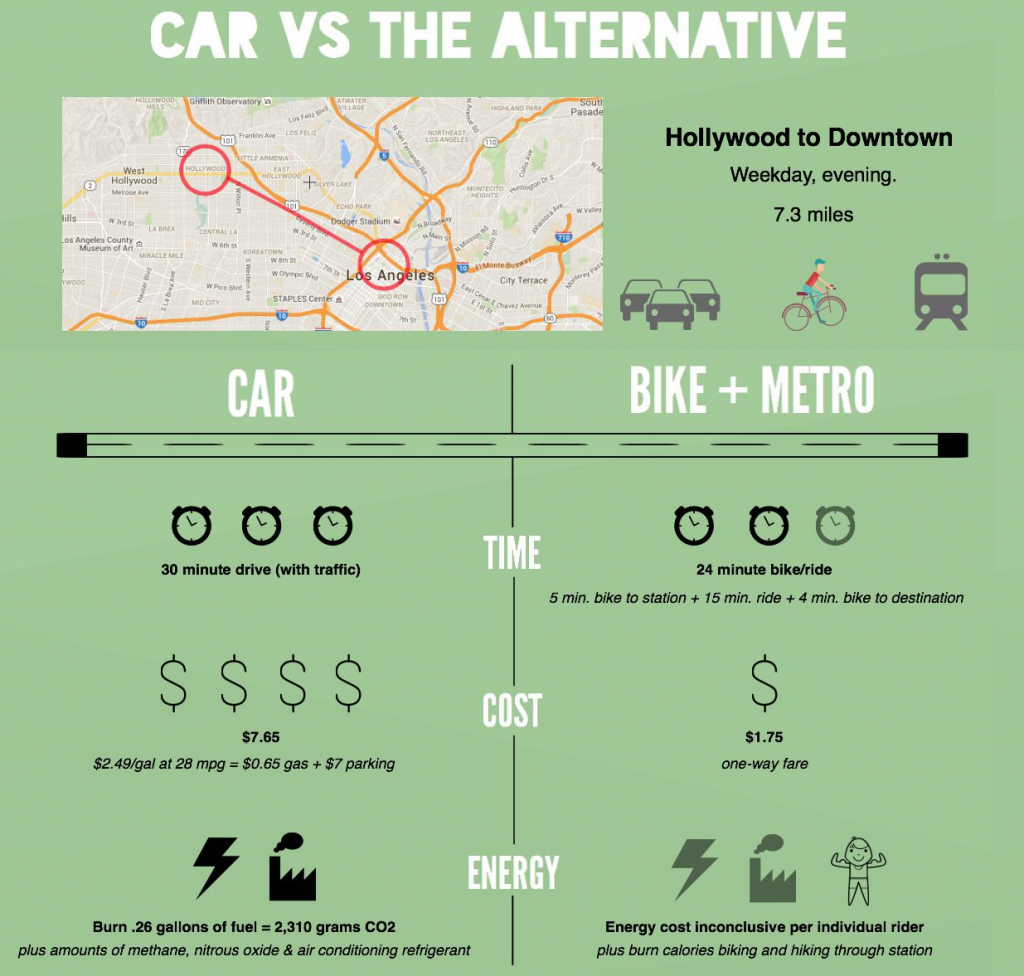 Los Angeles Car VS Alternative Transportation Infographic by Alyssa Curran