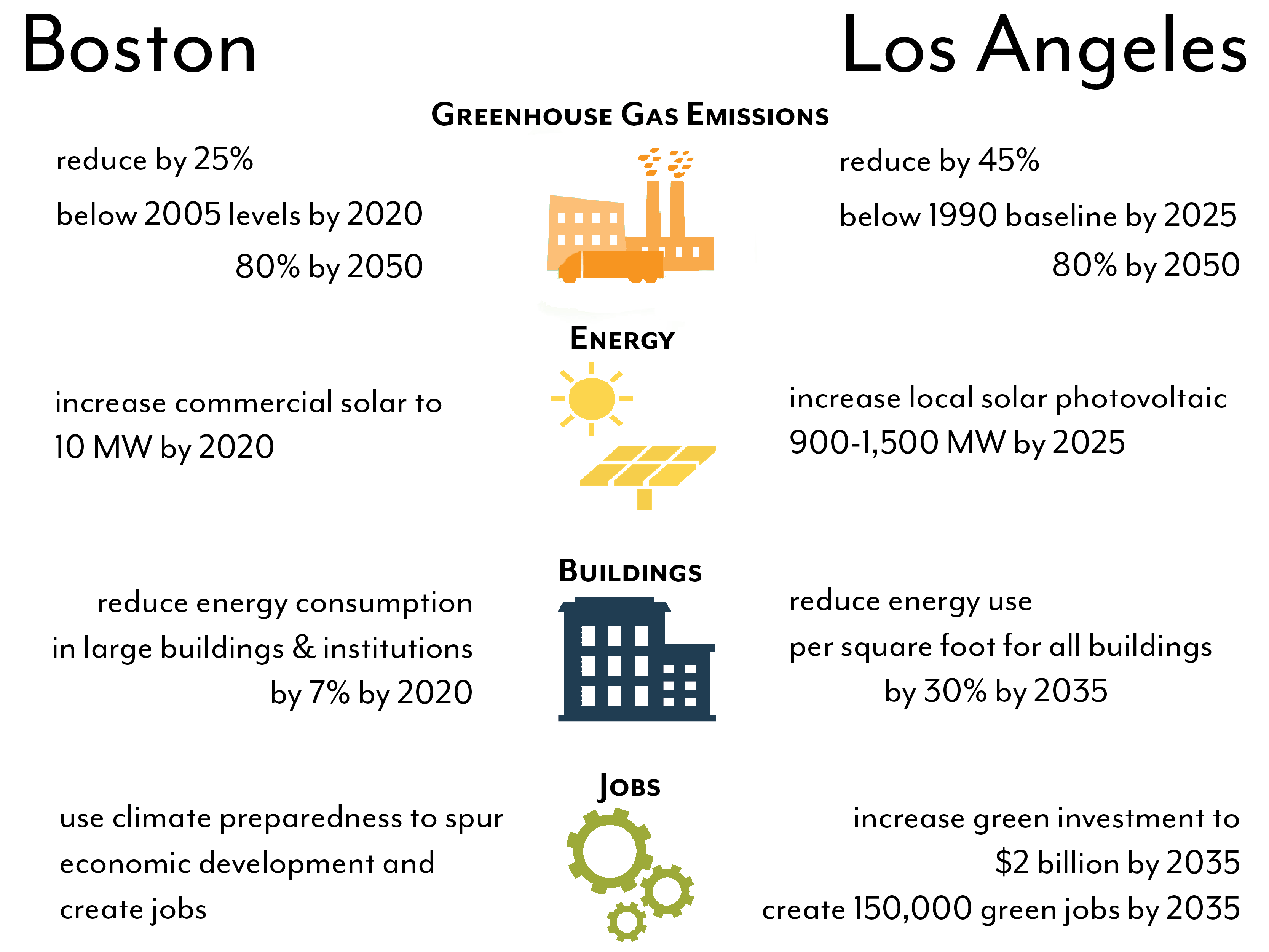 Boston and Los Angeles Climate Action Comparison Infographic