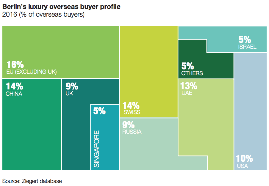 A graph illustrating Berlin, Germany's luxury Buyer profile